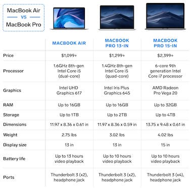 Difference Between Macbook Pro and Macbook Air